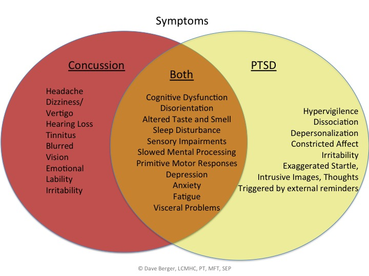 the causes symptoms comorbidity triggers and treatments of post traumatic stress disorder or ptsd This article offers an overview of the treatment and disease characteristics of posttraumatic stress disorder, a very prevalent psychiatric disorder that causes distress and functional impairment, results in greater risk for psychiatric and medical comorbidities, and is associated with serious complications,.
